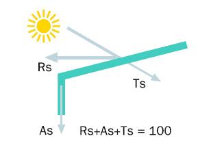esquema-sunless